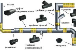 Схема стыковки полипропиленовых труб для ливневой канализации