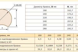 Таблица диаметров бревен для сруба