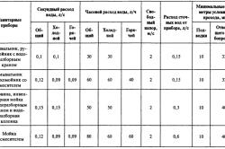 Таблица расхода воды некоторыми сантехническими приборами