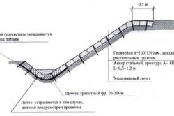 Схема укладки и закрепление геотекстиля