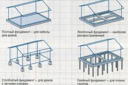 Виды фундаментов для садового домика