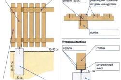 Схема устройства забора из штакетника
