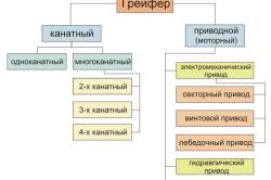 Классификация грейферов