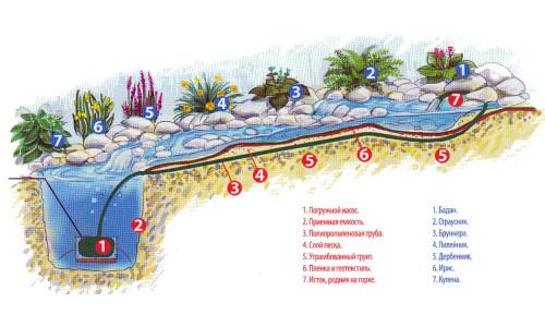 Схема декоративного ручья с насосом