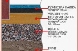 Схема дорожки с резиновой плиткой