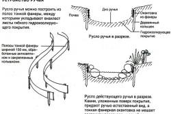 Схема обустройства русла ручья