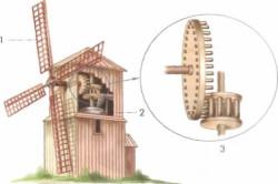 Схема устройства мельницы