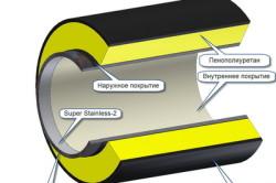 Схема устройства утепления водопроводных труб минеральной ватой
