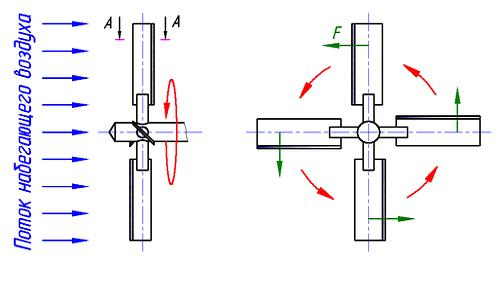 Схема устройства лопастей декоративной мельницы