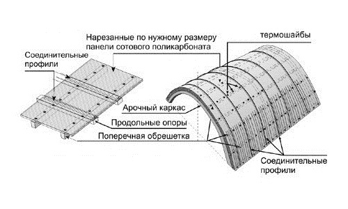 Устройство навеса для мангала