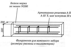 Схема фундамента для каменного забора