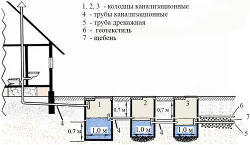 Схема канализации своими руками в частном доме