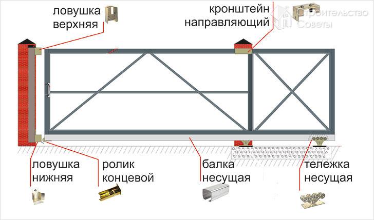 Механические откатные ворота своими руками видео