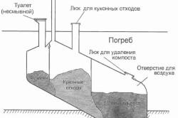 Схема компостного туалета