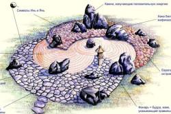 Схема расположения камней в японском саду и их значение