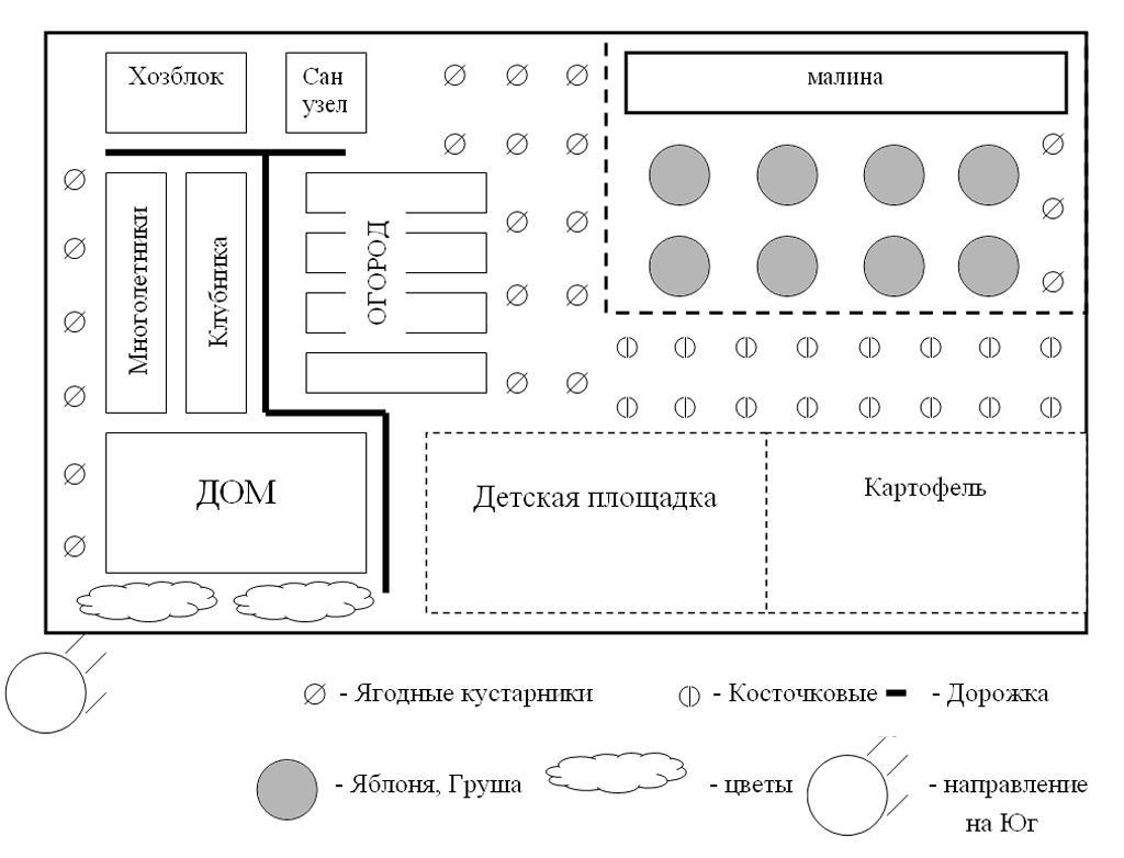 схема дачного дома