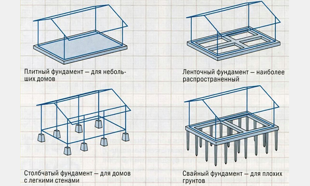 Ленточно свайный фундамент своими руками пошаговая инструкция