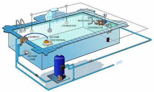 Схема бассейна с подогревом