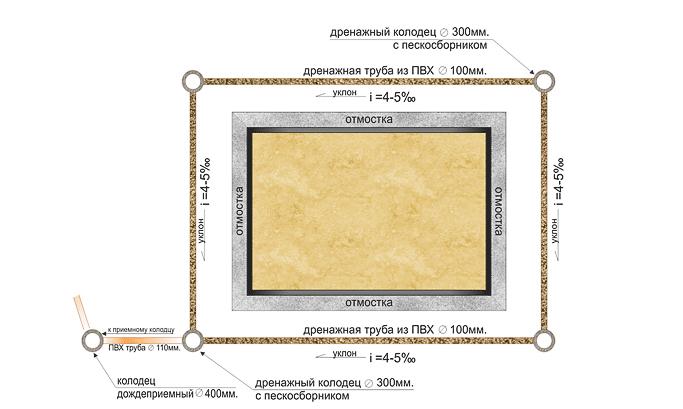 Дренаж участка своими руками на глинистых почвах схема 45