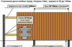 Схема конструкции забора из горбыля