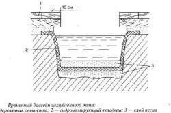 Схема котлована под бассейн