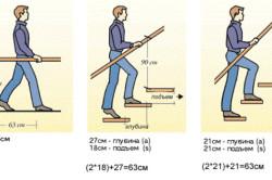 Схема перил для крыльца
