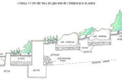 Схема подпорной стенки рокария