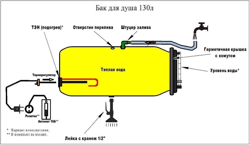 Как самому изготовить нагревательный бак