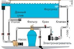 Схема слива воды в бассейне