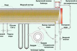 Схема термосифонной гелиосистемы