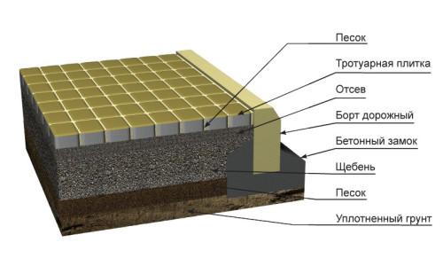 Схема тротуара с бордюром