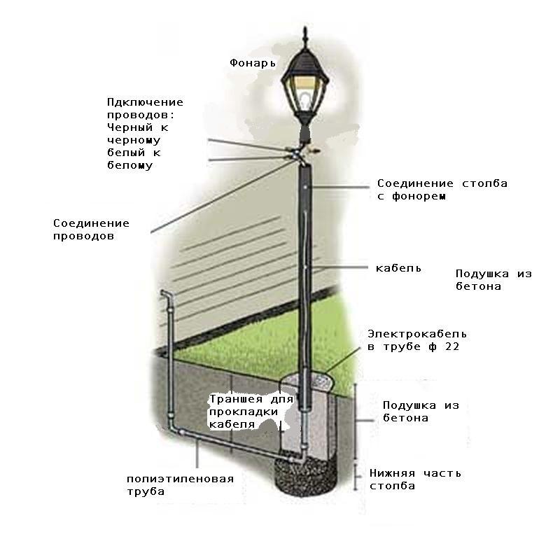 Наружный светильник своими руками