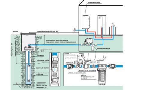 Схема установки погружного насоса