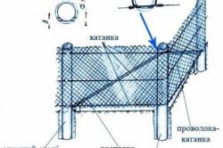 Схема установки забора из сварной сетки натяжным методом