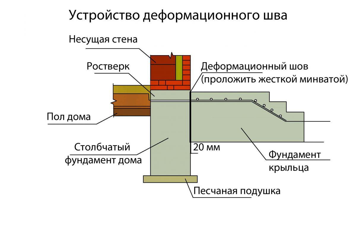 Столбчатый фундамент своими руками для пристройки к дому