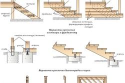 Схема устройства лестниц для крыльца