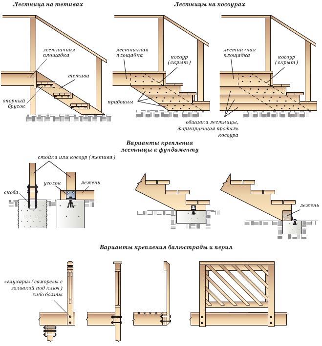 Деревянные лестницы своими руками пошаговая инструкция