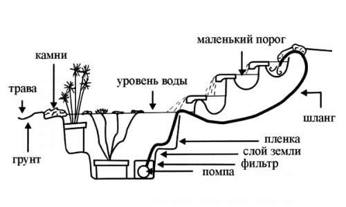 Устройство декоративного бассейна на даче