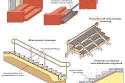 Варианты крыльца из кирпича и бетона