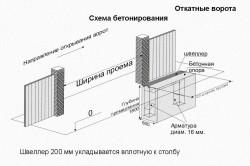 Схема бетонирования основания ворот