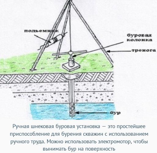 Как пробурить скважину в плывуне своими руками