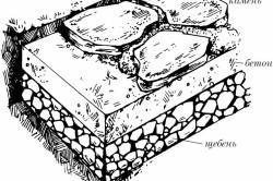 Схема дорожки из природного камня