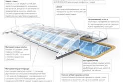 Устройство павильона для бассейна