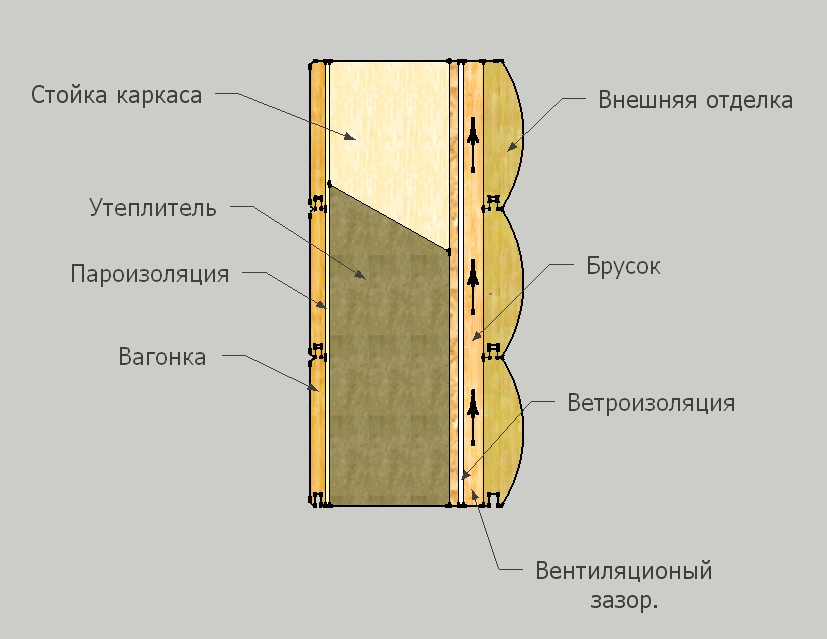 Стены в каркасном доме своими руками