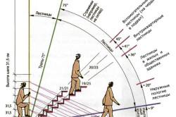 Расчет угла наклона лестниц