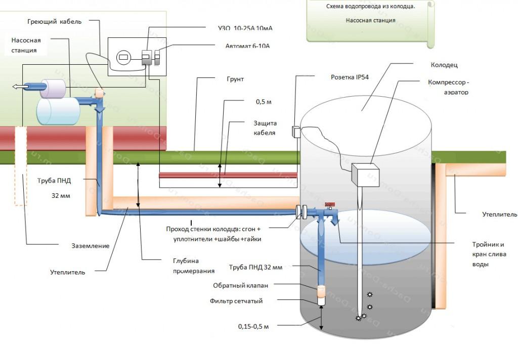 Загородное водоснабжение из скважины своими руками