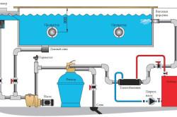 Схема фильтрации и подогрева воды в бассейне