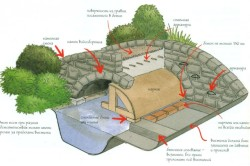 Схема конструкции горбатого каменного мостика