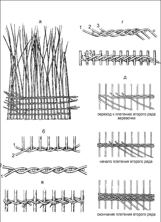 Как плетение корзин из ивовых прутьев