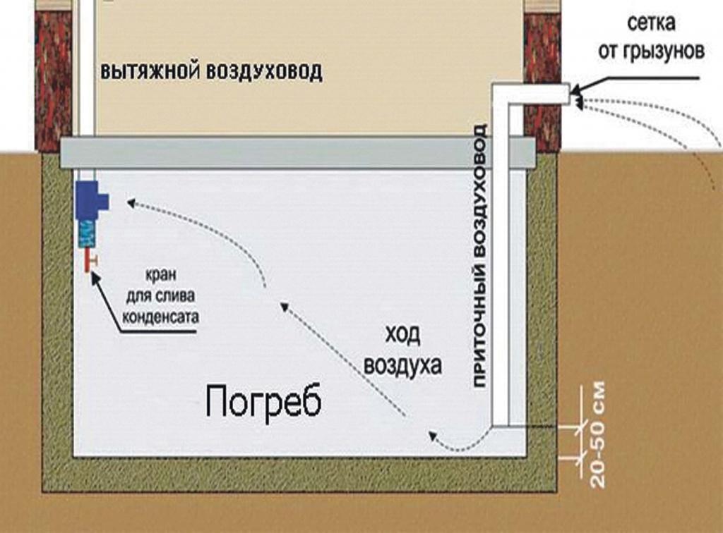 Правильная схема вентиляции погреба.